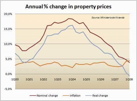 Spanish property price chart
