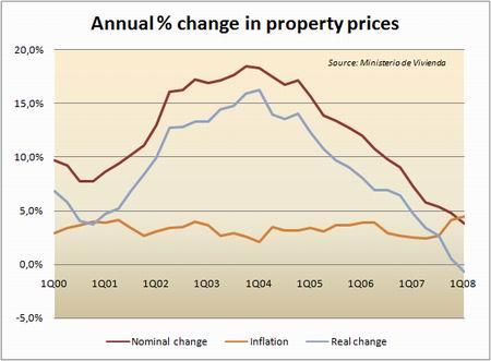 Цены на недвижимость а испании