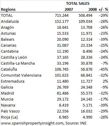 Spanish property market 2007 vs. 2008