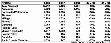 Sales to non-residents (source: Min. Vivienda)