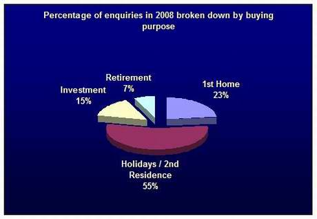 Figure 2 – Average percentage of enquiries according to property purpose