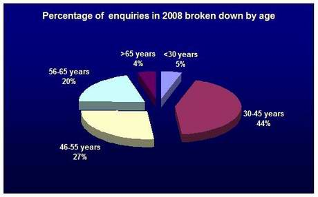 Figure 5 – Average percentage of enquiries by age groups