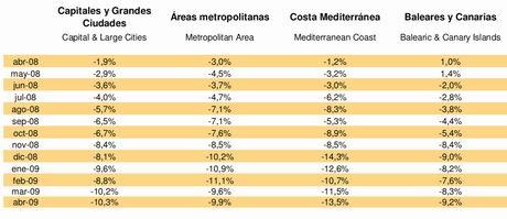 Tinsa Spanish property index, year-on-year evolution