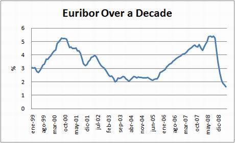 Euribor over decade