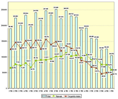 Sales by type; new build, resale, and total, source: Ministry of Housing