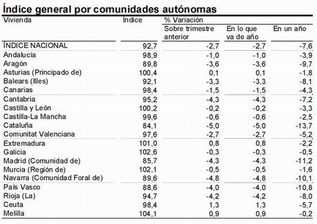 Summary table of index per region