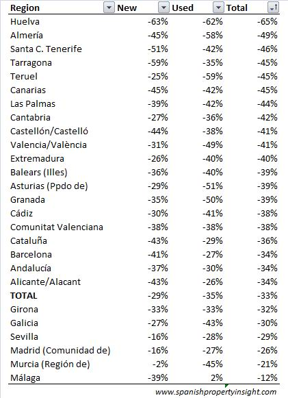 Spanish property sales by selected region May 08 vs May 09