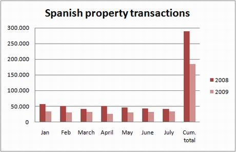 ine-chart-transactions-july09