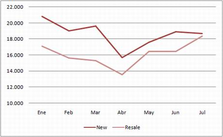 ine-chart-transactions-new-used-july09