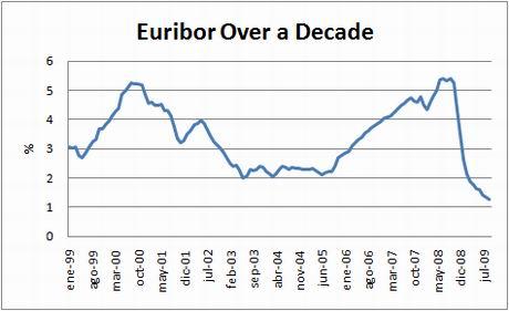 chart-euribor-10yrs-sept09