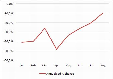 Spanish property transactions by month, annualised % change