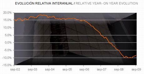 tinsa-price-evolution-chart-sept09