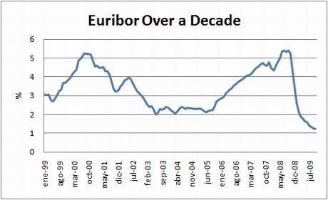 chart-euribor-10yrs