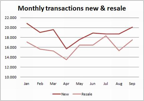 ine-chart-transactions-new-used-sept09
