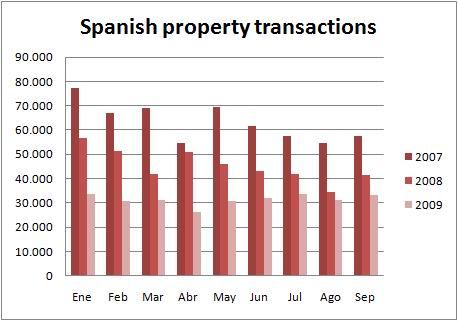 ine-chart-transactions-sept09