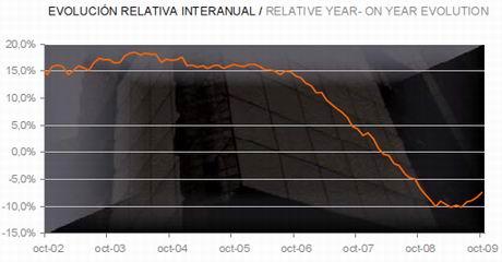 tinsa-price-evolution-chart-oct09