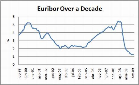 chart-euribor-10yrs-nov09