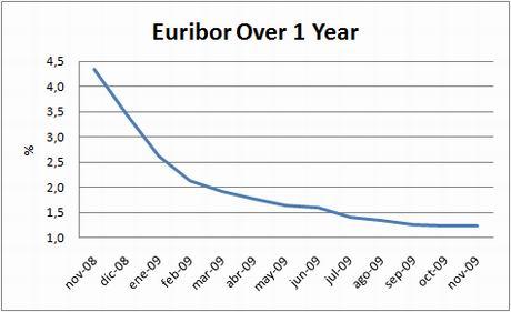 chart-euribor-1y-nov09