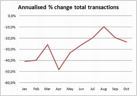 ine-chart-trans-annual-change-0ct09