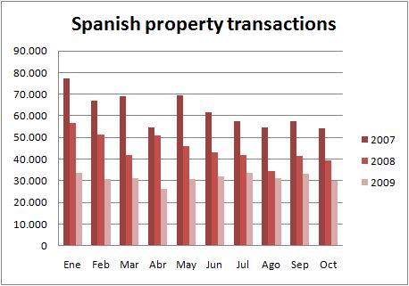 ine-chart-transactions-oct09