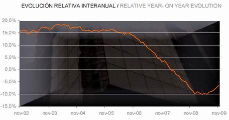 tinsa-price-evolution-chart-nov09