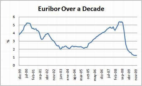 chart-euribor-10yrs-dec09