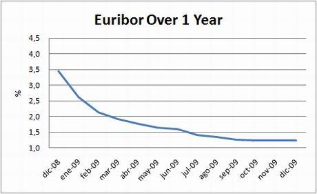 chart-euribor-1y-dec09