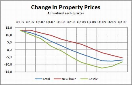 ine-chart-index-q309
