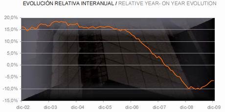 tinsa-price-evolution-chart-dec09