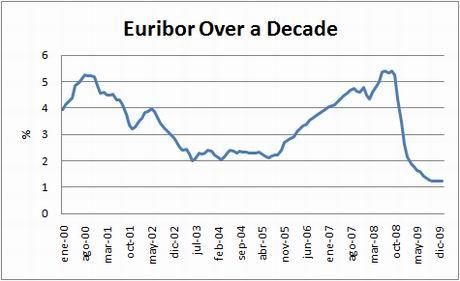 chart-euribor-10yrs-jan10