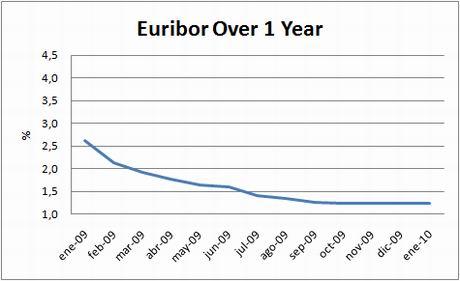 chart-euribor-1y-jan10