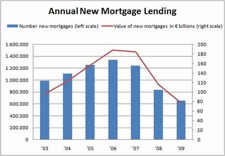 ine-chart-new-mortgage-lending-dec09