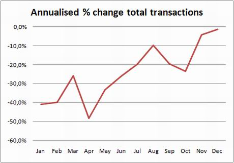 ine-chart-transactions-annual-change-dec09