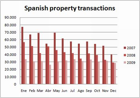 ine-chart-transactions-dec09