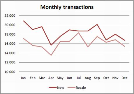 ine-chart-transactions-new-used-dec09