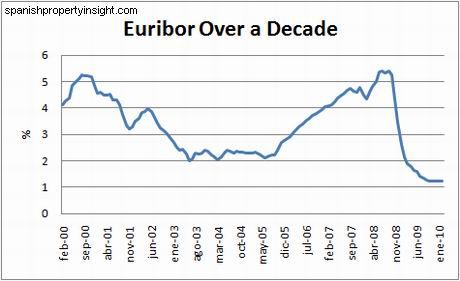 chart-euribor-10yrs-feb10