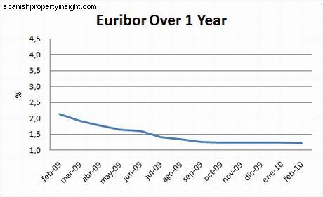 chart-euribor-1y-feb10