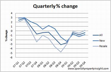 ine-index-quarterly-q409