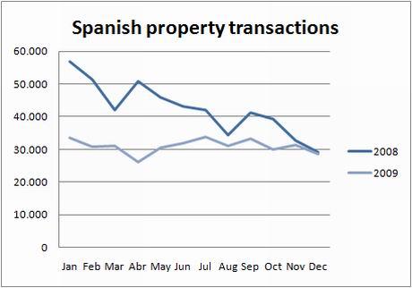 ine-transactions-2008-2009