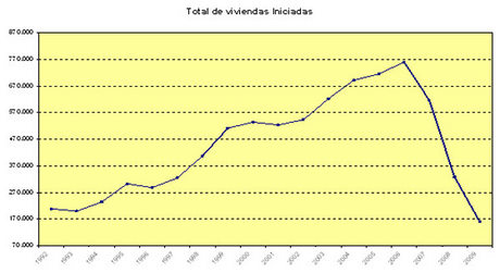Spanish housing starts (source Ministerio de Vivienda)