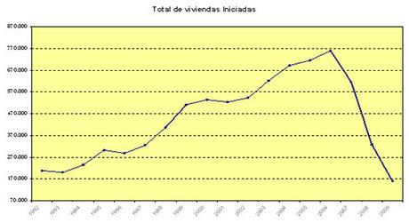 Spanish housing starts (source Ministerio de Vivienda)