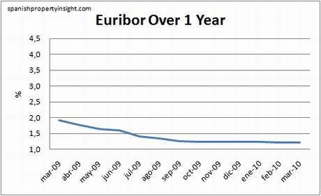 euribor-1yr-mar10