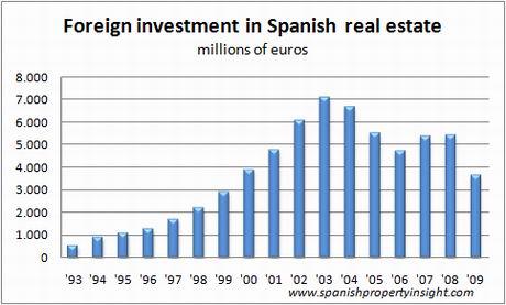 ine-foreign-investment-dec09
