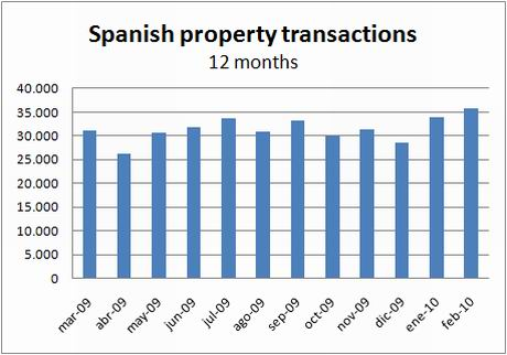ine-transactions-12months-feb10