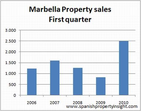 marbella-sales-q1-2010