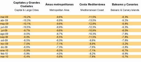 Tinsa index, selected regions