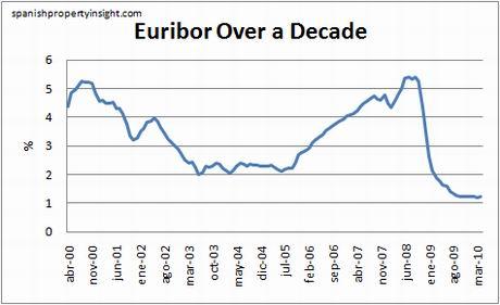 euribor-10yr-april10