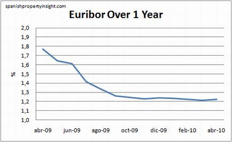 euribor-1yr-april10