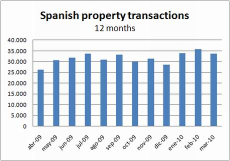 ine-transactions-12months-march10