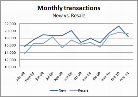 ine-transactions-new-resale-march10